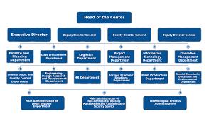 1 Change Org Chart Slide Design Matrix Org Chart Template 6