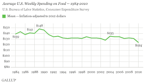 average monthly expenses college student americans spend 151 a week on food the high income 180