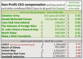 Best And Worst Charities Chart Image Result For Best And Worst Charities Army Salary A