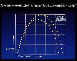 """Ричард Колфилд Хоагленд Пятидесятилетний секрет фон Брауна часть  Поэтому вращающийся объект летит выше и падает быстрее чем идентичный не вращающийся контрольный объект"""""""