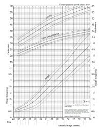 Premature Baby Height Weight Chart Growth Charts Premature Infants Download Only Oregon Wic
