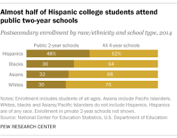 facts about latinos and education pew research center 4 another reason why hispanics lag in bachelor s degrees is that nearly half who go to college attend a public two year school or community college the
