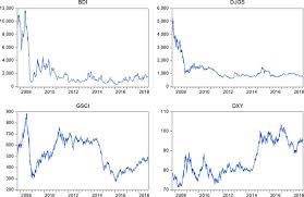 Baltic Dry Index Chart Yahoo Does The Baltic Dry Index Drive Volatility Spillovers In The