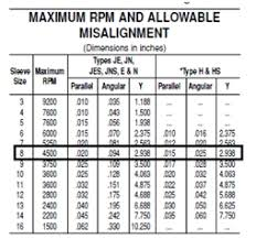 Gear Coupling Specification Chart Why Should I Align A Flexible Coupling Vibralign