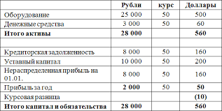 Курсовые разницы пример расчета и проводки МСФО ias  table2