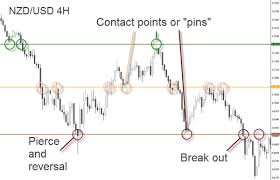 Identify Support And Resistance On A Chart Learning Center