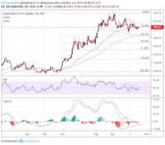 Xau Usd Gold Price Charts On The Cusp Of Major Breakout