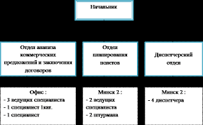 Отчет по практике Отчет по практике на АТП  3 Структура и функциональные возможности отдела маркетинга