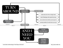 51 Qualified Best Flow Chart Ever