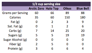 half cup serving of low calorie ice cream