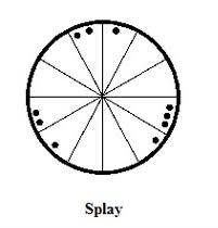Splay Chart Bundle Chart Tumblr