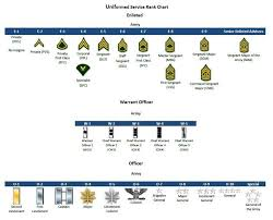 Military Ranks Insignia Charts