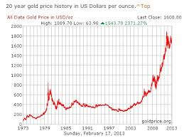 Gold Prices Shares Explained