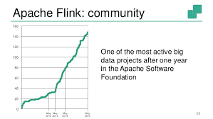 flexible and real time stream processing apache flink 29 apache flink