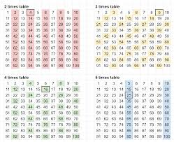 26 Times Table Chart Visualising Times Tables Patterns In Whole Numbers