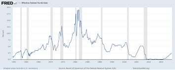 The Fed Rate Cut Wont Help Seeking Alpha