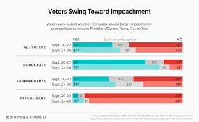 How Support For Impeachment Is Rising Among Americans In