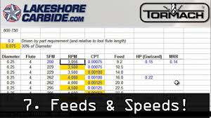 Cnc Feeds And Speeds Chart 7 Feeds Speeds