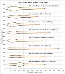 Sectional Density Chart Terminal Ballistics