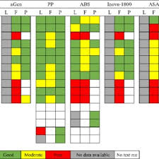 Polypropylene Compatibility Chart Map Of Chemical Compatibility Of Plastics And 3 D Printing