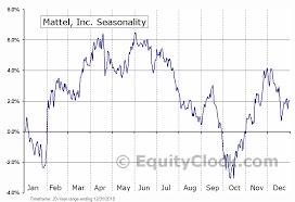 Mattel Inc Nasd Mat Seasonal Chart Equity Clock