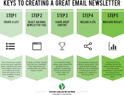 email newsletter strategy keys to creating a great email newsletter