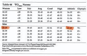 Heart Rate Ranges Heart Rate Zones