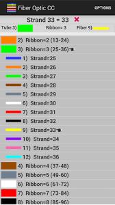 Fiber Optic Cable Count Chart Bedowntowndaytona Com