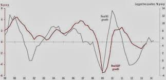 True Money Supply Chart True Economics 4 2 2014 Good At Anything Europes Broken
