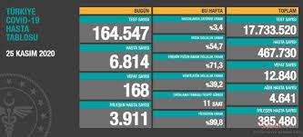 Bakan Koca SON DAKİKA paylaştı! 29 Kasım korona tablosu: Türkiye'de corona  virüsü vaka sayısı - ölü sayısı kaç oldu? İstanbul, İzmir, Ankara Sağlık  Bakanlığı korona verileri - Galeri - Türkiye
