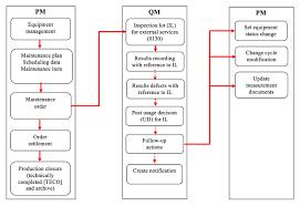 Sapexperts Manage Test Equipment Calibration Processes