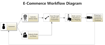 workflow diagram software   get free templates for chartscreate a workflow diagram yourself