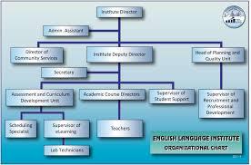 Jic To An Chart Eli Organizational Chart