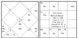 Manuel Neuer Birth Chart Manuel Neuer Kundli Horoscope