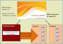 smart loader for hadoop teradata s note you must have the teradata connector for hadoop tdch installed on your hadoop system you can the tdch version 1 3 4 on the developer