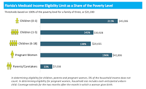 Florida Medicaid Income Limits Chart 2018 22 Skillful Florida Medicaid Limits