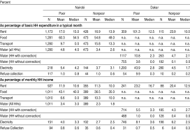 Monthly Income And Expenses Share Of Major Expenditures In Total Monthly Income And