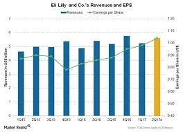 What We Can Expect From Eli Lilly And Company In 2q17