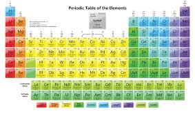 Pin By Periodic Table On Periodic Table Hd Periodic Table
