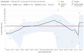 Visual Control Chart Enables In Agile Control Chart Atlassian Documentation