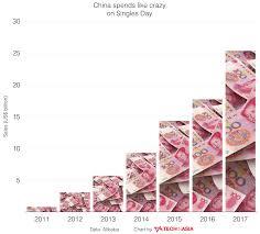 Chinas Singles Day Shopping Spree Reaches Record 25b