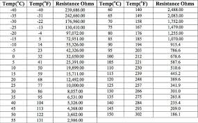10k Thermistor Temp Chart Related Keywords Suggestions