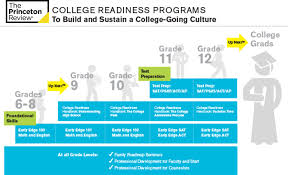 college readiness the princeton review college readiness