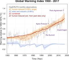 A Real Time Global Warming Index Scientific Reports