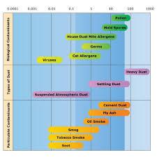 Austin Air Comparison Chart Air Particles Chart