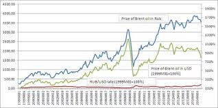 Usd Rub Historical Chart Why Does Russian Ruble Correlate With Crude Oil At Around
