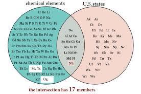 Elements Of A Venn Diagram Venn Diagram Elements Zlatan Fontanacountryinn Com