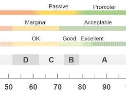 Grading Chart For 40 Questions Measuringu 5 Ways To Interpret A Sus Score