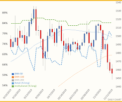Gold Plummet Briefly Squeezes Long Traders Silver Manages