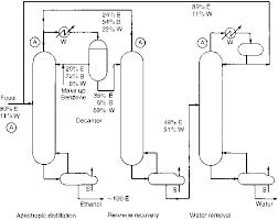 Azeotropic And Extractive Distillation Reflux Ratio